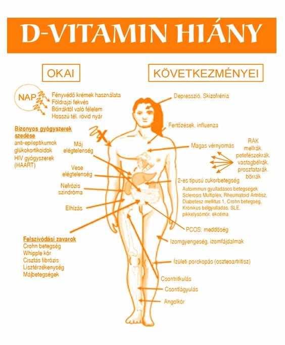 pikkelysömör vitaminok gyógyszerek)